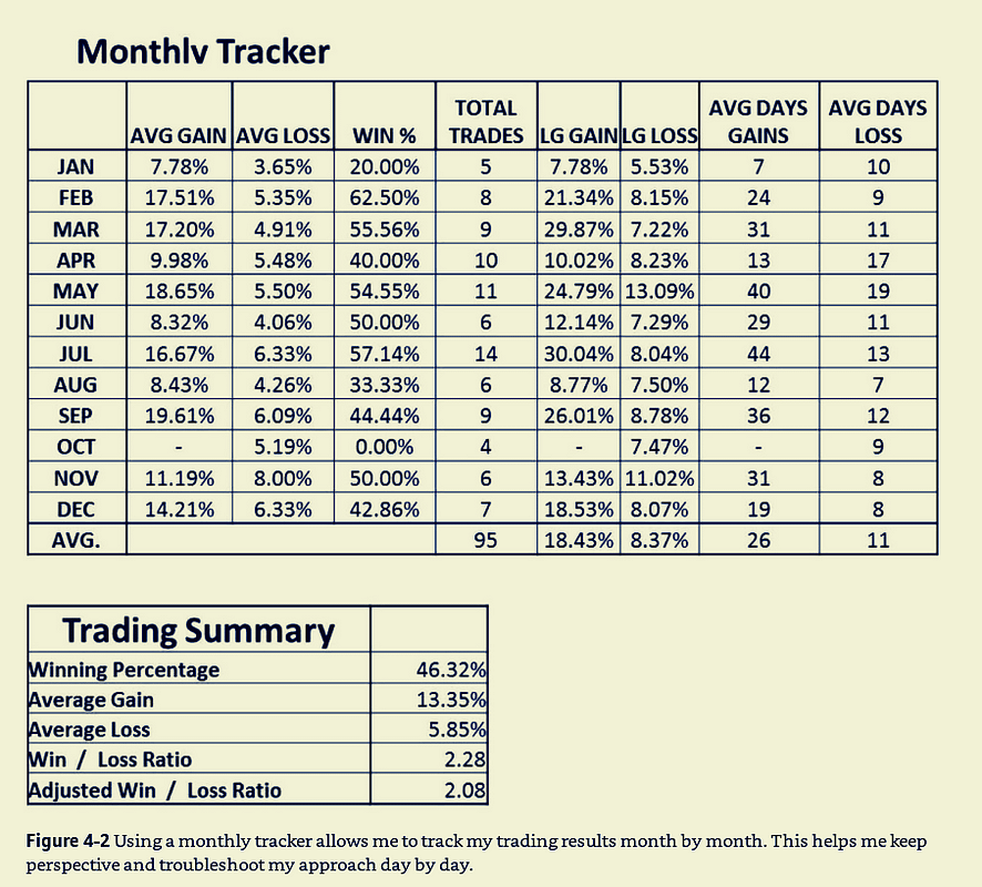Think and trade like a champion monthly tracker minervini